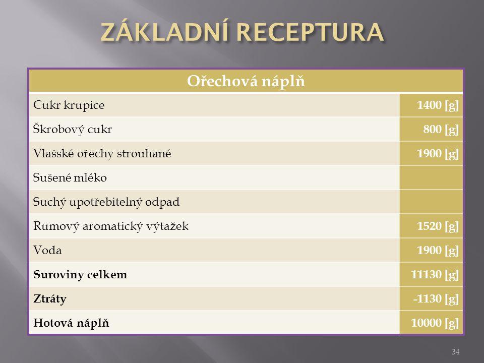ZÁKLADNÍ RECEPTURA Ořechová náplň Cukr krupice 1400 [g] Škrobový cukr